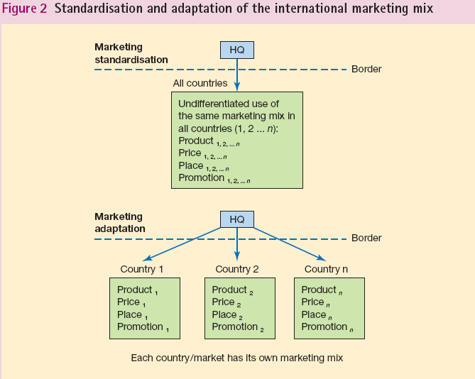 examine elements of standardization and adaptation The authors examine how firms adapt different components of adaptation of international marketing strategy components the standardization of marketing.