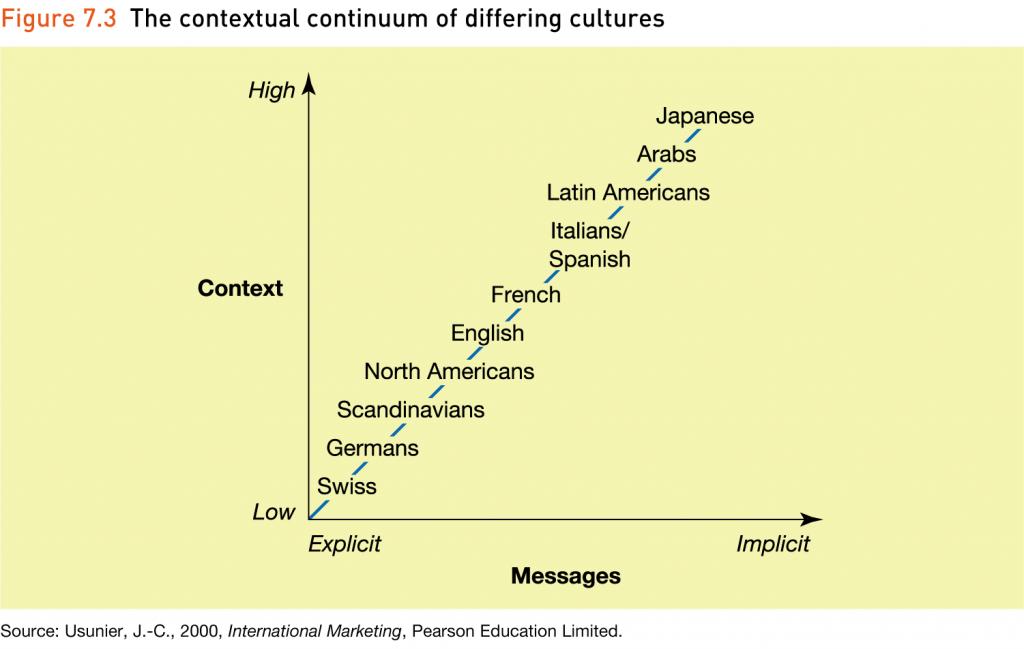 culture context