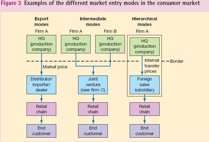 entry mode theory But those are the two modes of foreign direct investment, either a greenfield approach, building it from scratch or an acquisition approach, where you acquire a local, established firm that's already in that market.