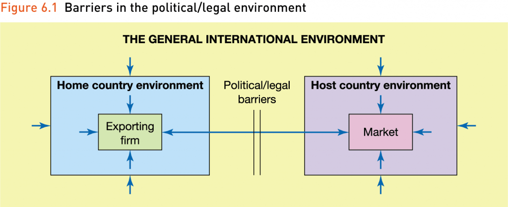 the general international enviroment