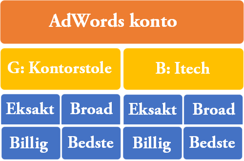 adwords struktur