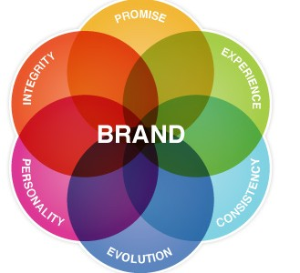 hvad er branding